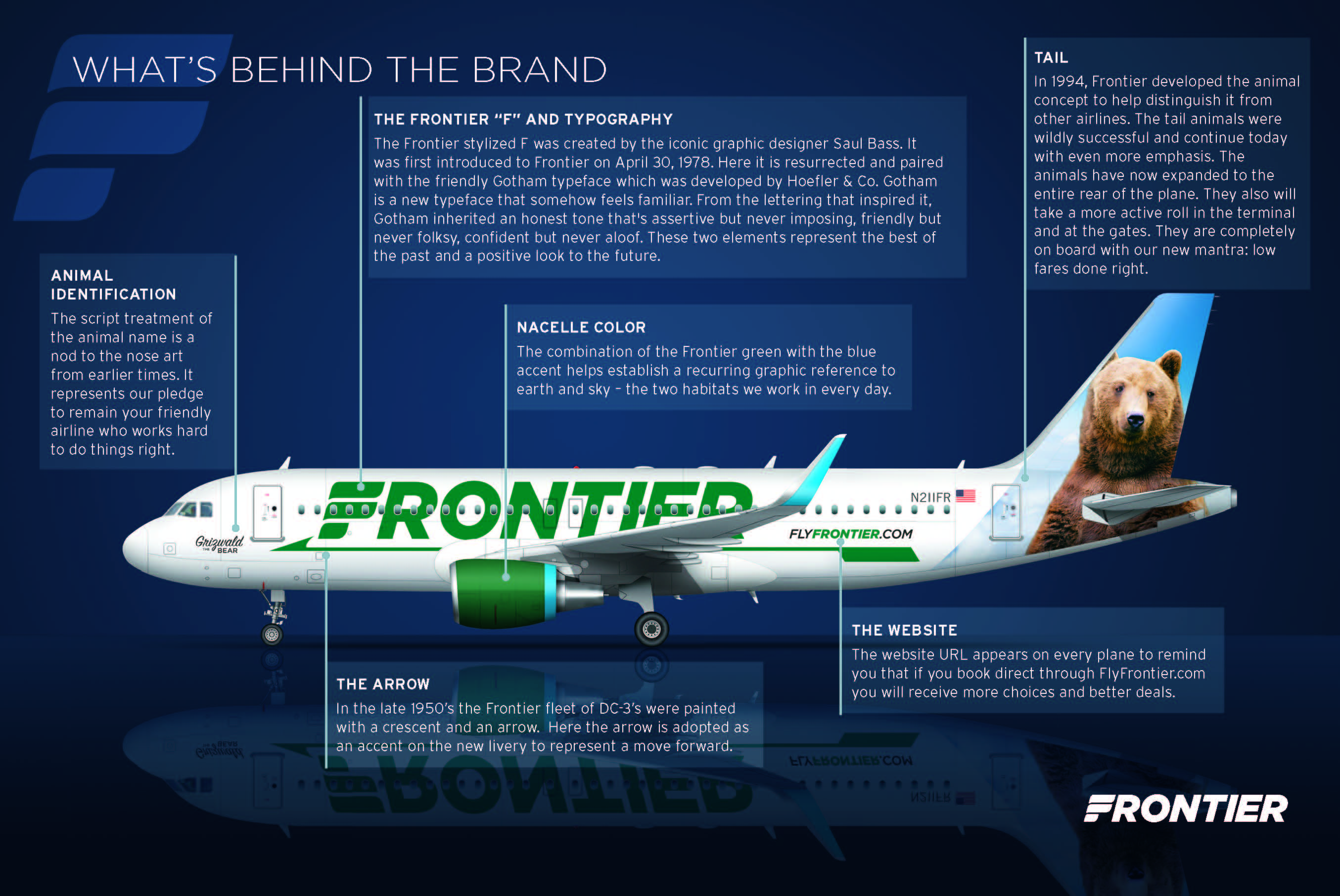 Explanation of Frontier's new livery